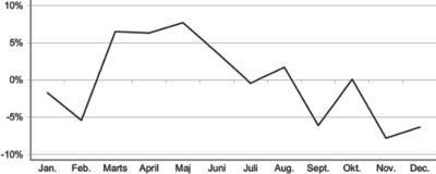 Selvmord pr. måned, 1970-1998