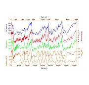 1 Vostok ice core data 420,000 year record of climate change.