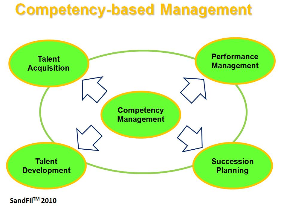 competency based performance management Competency-based performance management this article includes a list of references, related reading or external links, but its sources remain unclear because it.