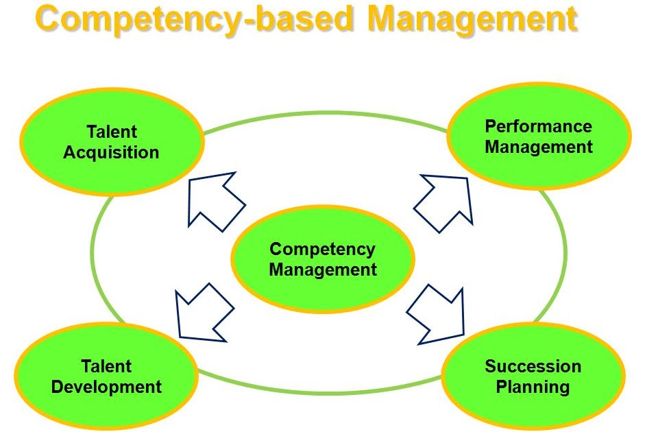 performance and competency management