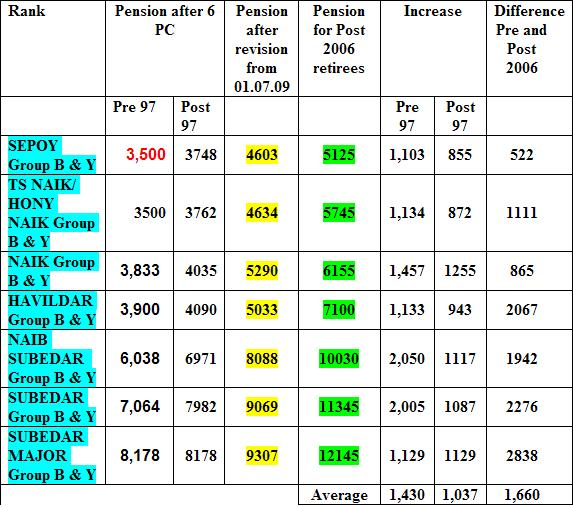 Difference in pension pre &; post 2006 pensioners