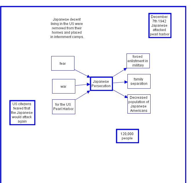 ansley p cause and effect map japanese internment