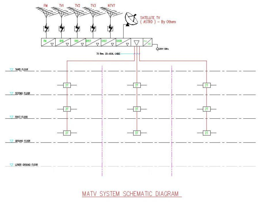 electrical installation wiring pictures matv antenna bracket pictures rh electricalinstallationwiringpicture blogspot com MRAP Matv Diagram Matv Design Guide