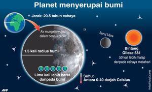 Planet baru : Pakar kaji kewujudan makhluk