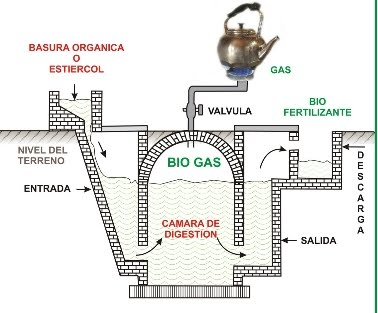 Biodigestores y  energiaalternativaparaurantia.