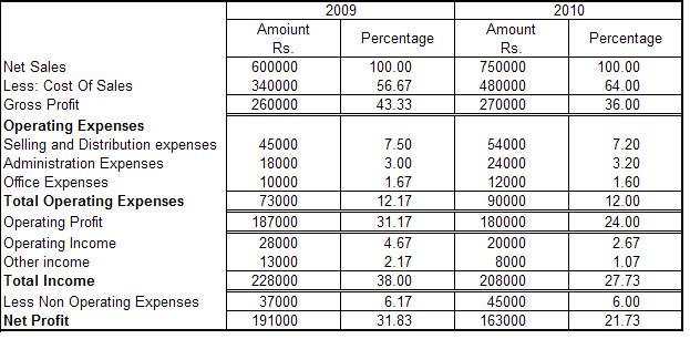 Common Size Income Statement Year Ending 31st March 2010