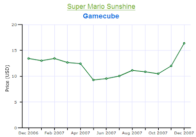 Mario Sunshine Gamecube Price Chart 2007