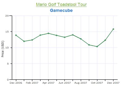 Mario Golf Gamecube Price Chart 2007