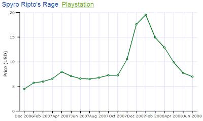 Spyro Ripto's Rage PS1 Price Chart