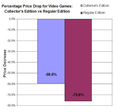 Percentage Price Drop For Collector's Edition Games vs Regular