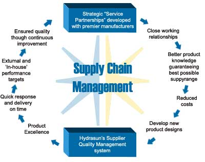 padini value chain analysis The padini group looks forward to being able to create more value for all   products that we acquire are the end results of a long chain of economic   analysis of stock variance by brands and in distribution centre.