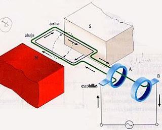 Generacion de corriente alterna monofasica