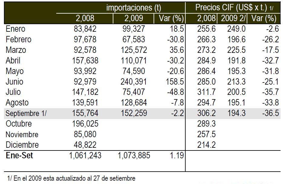 VARIACION DE LAS IMPORTACIONES POR MESES PERIODO 2008 - 2009
