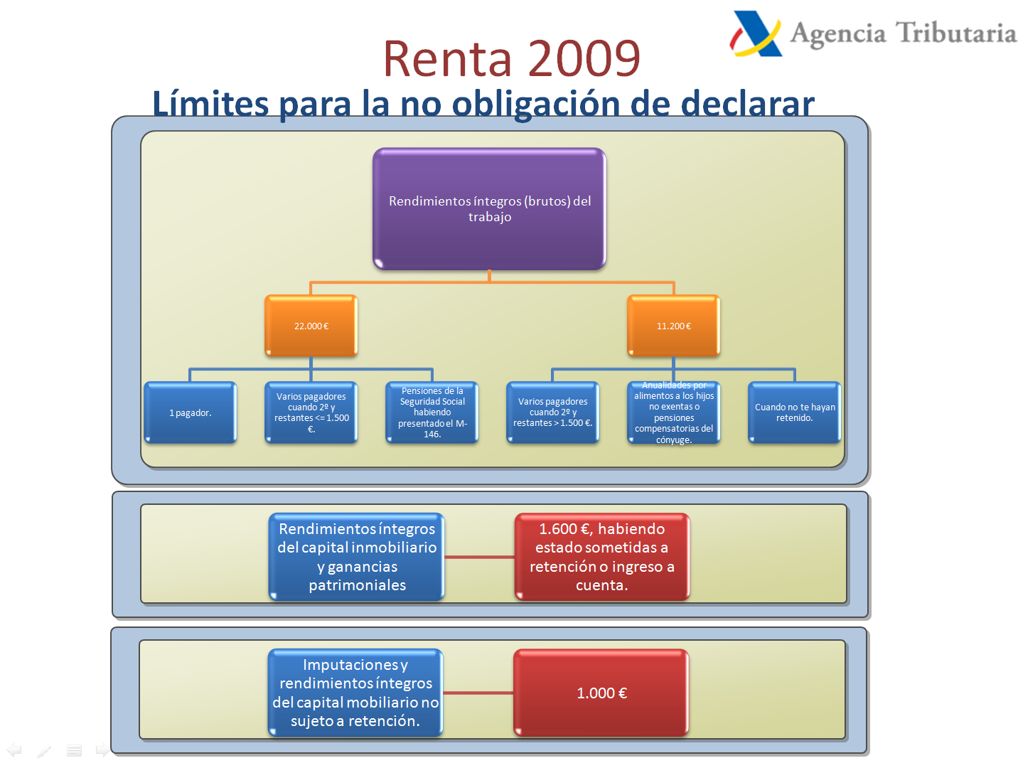 Cosas de programación y de gestión empresarial: 2010