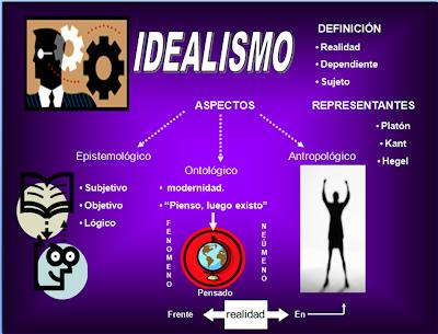 El Idealismo Filosófico