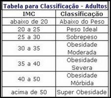 Tabela para Classificação - Adultos