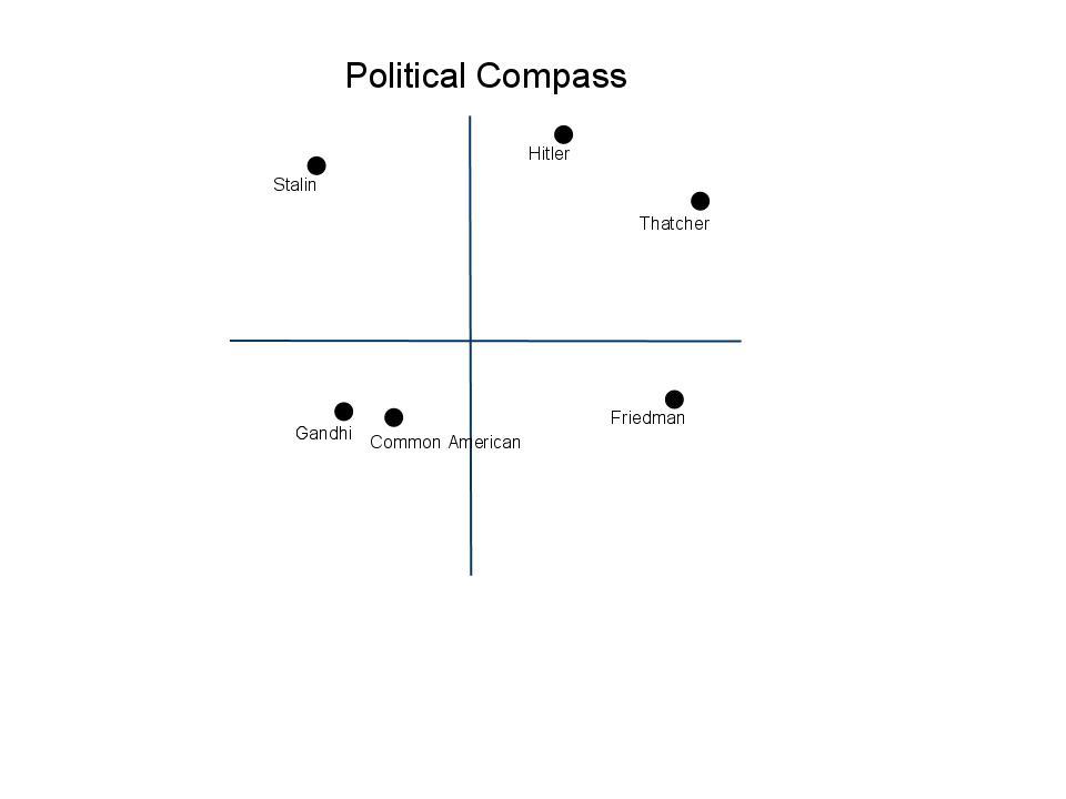 blog archives political compass