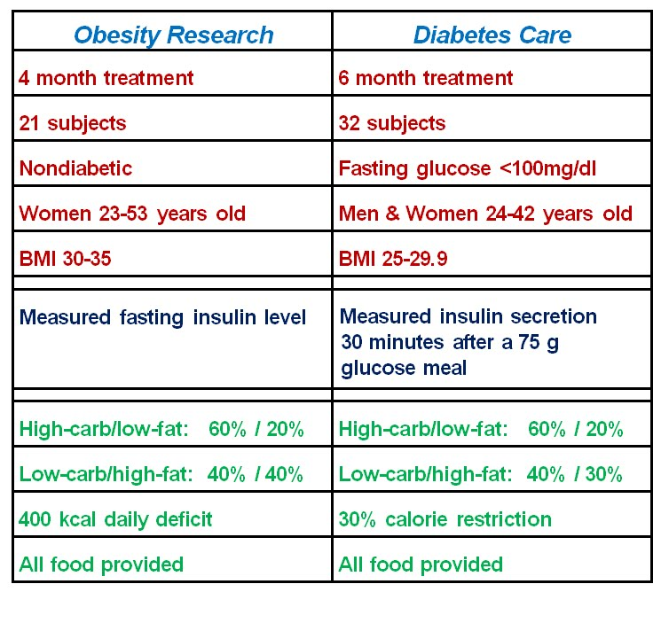 low fat diet vs low carb Objective: to determine the effect of a healthy low-fat (hlf) diet vs a healthy low- carbohydrate (hlc) diet on weight change and if genotype.