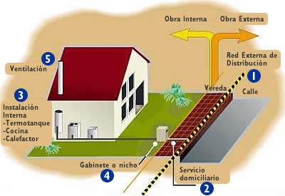 Famigas por red for Gas natural servicios