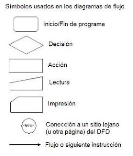 Introduccin a la programacin diagramas de flujo en los diagramas de flujo se presuponen los siguientes aspectos ccuart Choice Image