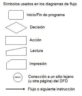 Introduccin a la programacin diagramas de flujo ccuart Gallery