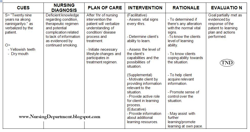 Nursing Care Plan : Deficient knowledge regarding condition