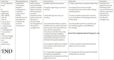 subjective all itemsskilled home nursing induced hypertension