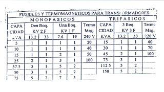 CAPACIDADES DE  ELEMENTOS DE PROTECCION FUSIBLES+Y+TERMOMAGNETICOS+PARA+TRANSFORMADORES