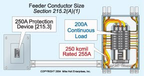 Electrical design ii industrial installation feeder ampacity must be no less than 125 of the continuous load plus 100 of the noncontinuous load 200a 2 125 4 250a note that equipment suitable for greentooth Choice Image