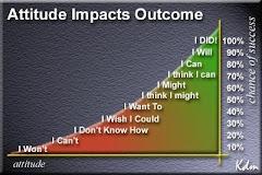 ATTITUDE CHART