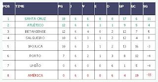 Copa Pernambuco: Balanço final