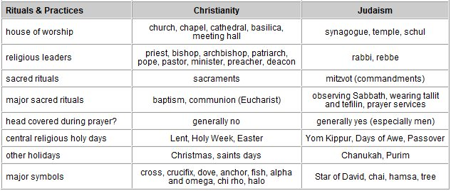 paganism vs christianity What is the meaning of easter is it the time when christ was crucified and  resurrected or is it an ancient pagan holiday contrary to popular belief, easter .
