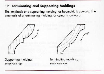 Cyma Recta Moulding