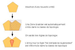 La topologie dans arcgis 4 6 arcorama for Exterieur topologie