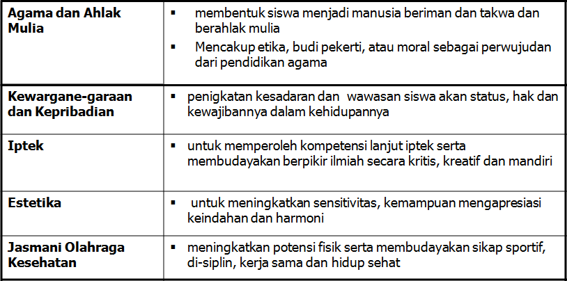 Kelompok Mata Pelajaran :