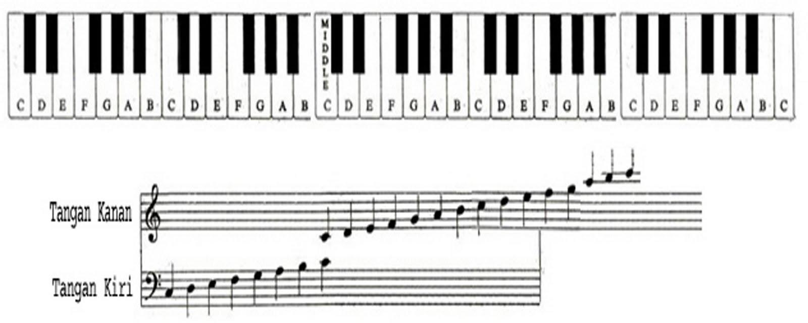 Image Result For Belajar Keyboard Organ Tunggal