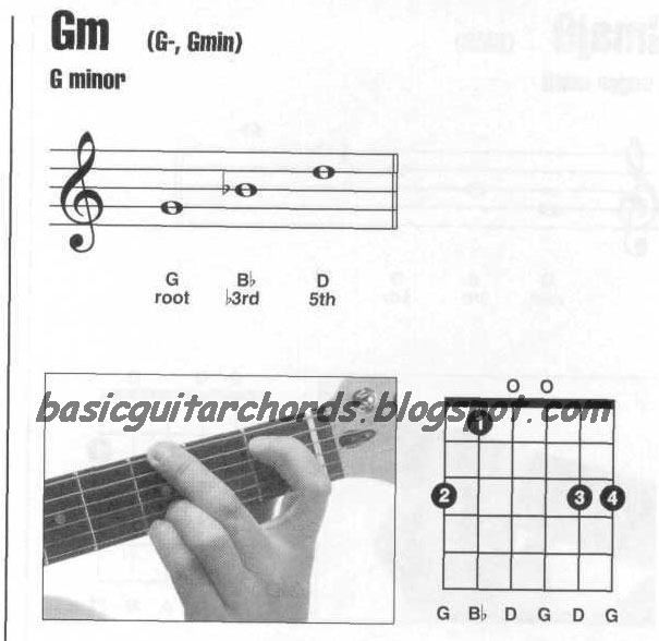 Basic Guitar Chords: Guitar Chords G minor--Gm Guitar Chord