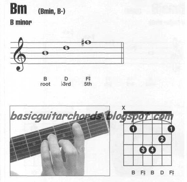 Basic Guitar Chords: Guitar Chords B minor--Bm Guitar Chord