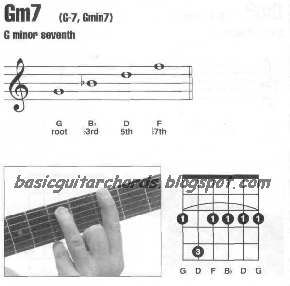 Basic Guitar Chords: Minor 7th--Gm7 Guitar Chord