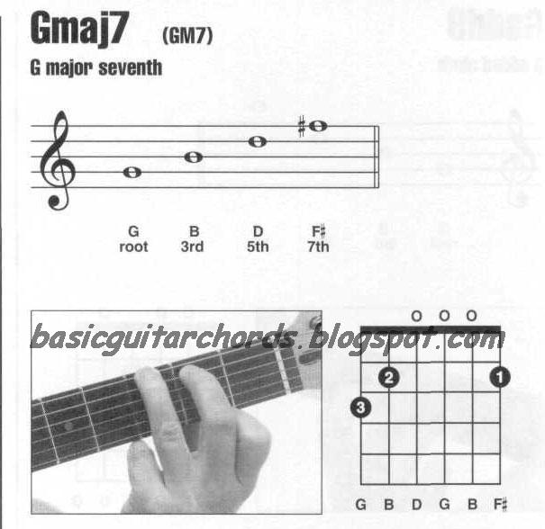Basic Guitar Chords: Major 7th Chords--Gmaj7 Guitar Chord