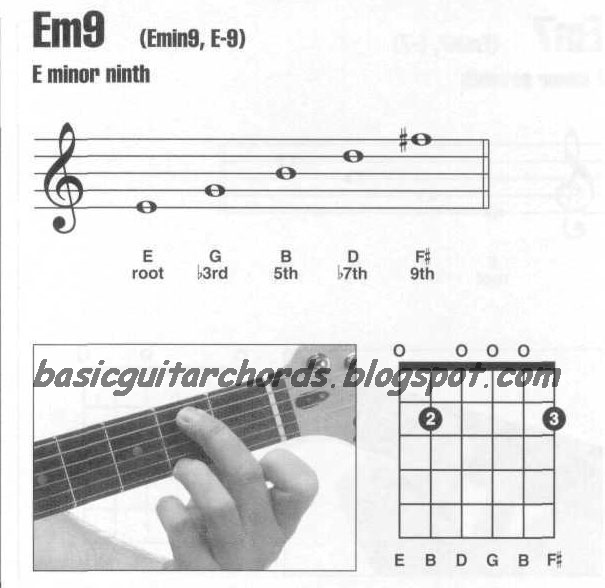 Basic Guitar Chords Minor 9th Chords Em9 Guitar Chord