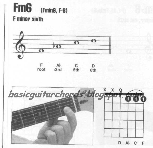 Basic Guitar Chords Minor 6th Chords Fm6 Guitar Chord