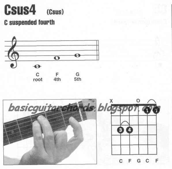 Basic Guitar Chords Suspended 4th Chords Csus4 Guitar Chord