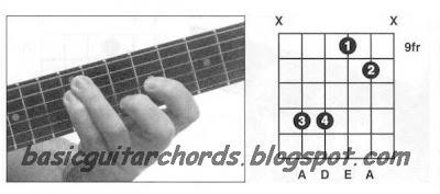 Asus4 chord guitar