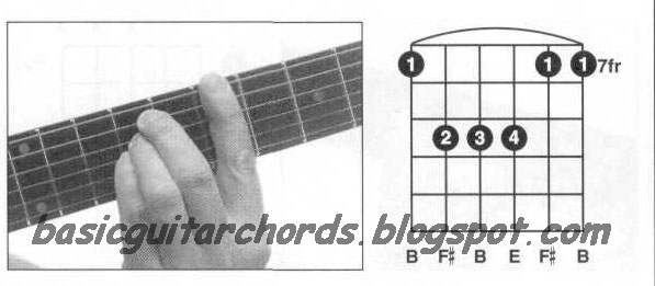 A2 Aadd2 A9 Aadd9 and sus Chords  Learn Guitar Chords