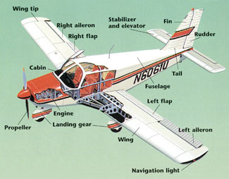 Each Major Part Of A Fixed Wing Aircraft Serves An Important Purpose. For  Example, The Propeller Helps Move The Aircraft Through The Air Via Thrust.