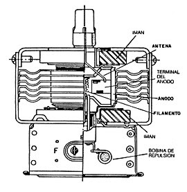 Funcionamiento del magnetron en el microondas