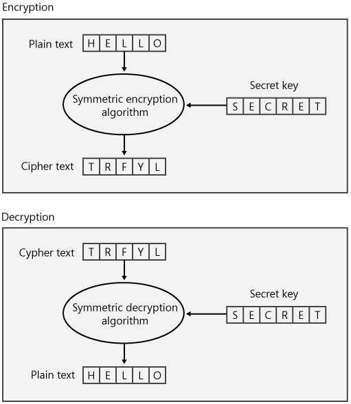database encryption decryption algorithm thesis The predecessor to the aes was data encryption standard the encryption and decryption algorithm is one such symmetric algorithm for encryption this thesis.