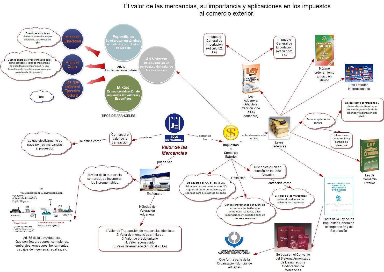 Comercio internacional y econom a mundial diciembre 2010 for Exterior relativo
