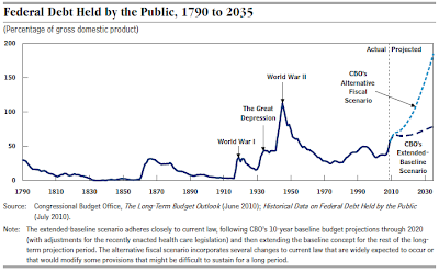 CBO historic chart of national debt-to-GDP ratio